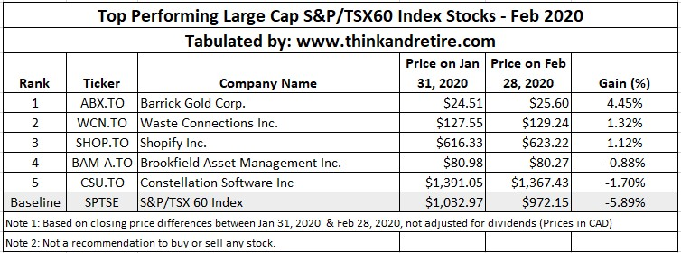 Feb 2020 Top Performing Large Cap Stocks in TSX60 Index