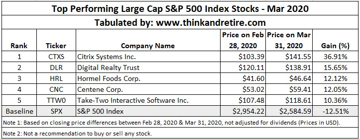 Mar 2020 Top Performing Stocks in SPX500 Index