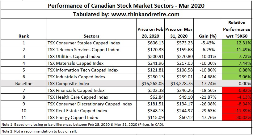Performance of Canadian Stock Market Sectors - Mar 2020