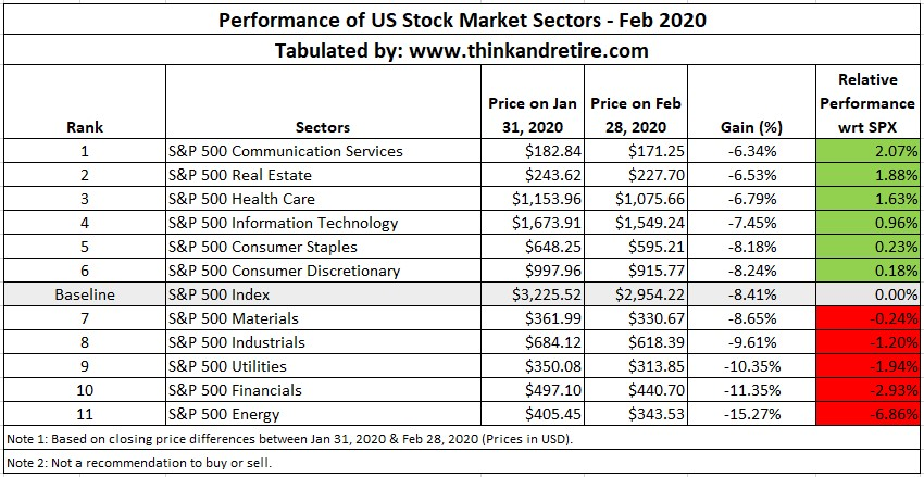 Performance of US Stock Market Sectors - Feb 2020