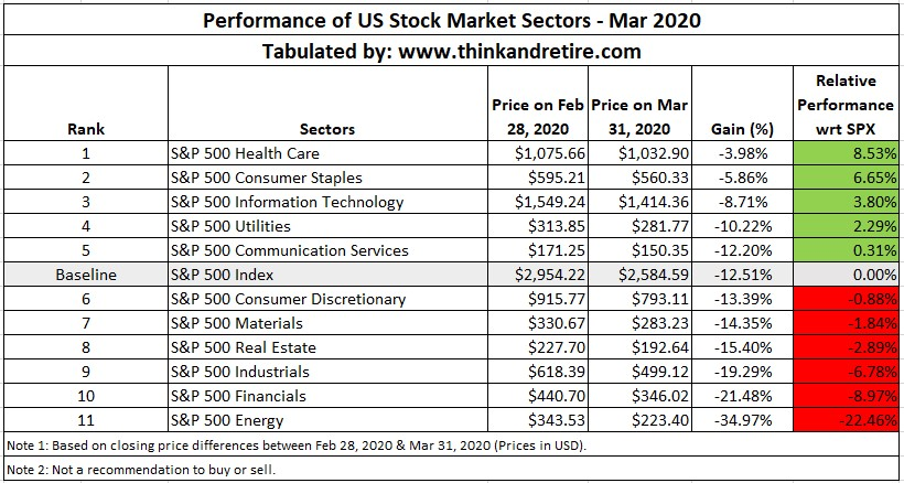Performance of US Stock Market Sectors - Mar 2020