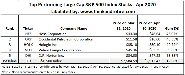 Apr 2020 Top Performing Large Cap Stocks in SPX500 Index