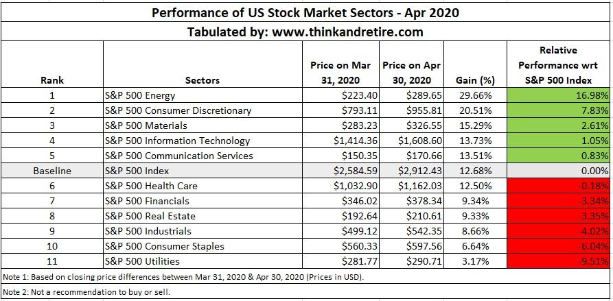 Performance of US Stock Market Sectors - Apr 2020