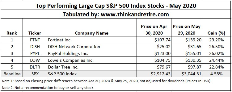 May 2020 Top Performing Large Cap Stocks in SPX500 Index