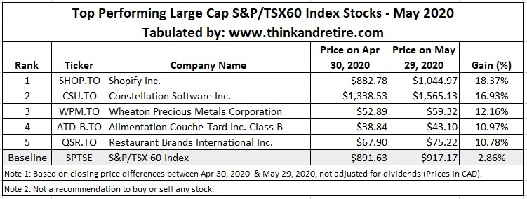 May 2020 Top Performing Large Cap Stocks in TSX60 Index