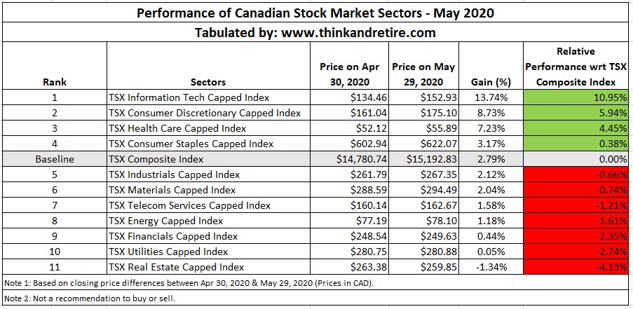 Performance of Canadian Stock Market Sectors - May 2020