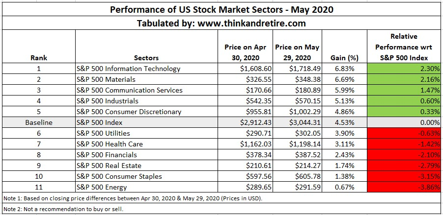 Performance of US Stock Market Sectors - May 2020