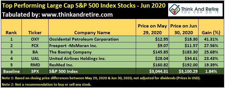 Jun 2020 Top Performing Large Cap Stocks in SPX500 Index