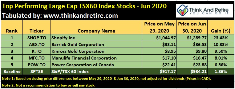 Jun 2020 Top Performing Large Cap Stocks in TSX60 Index