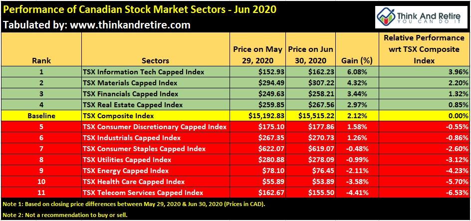 Performance of Canadian Stock Market Sectors - Jun 2020