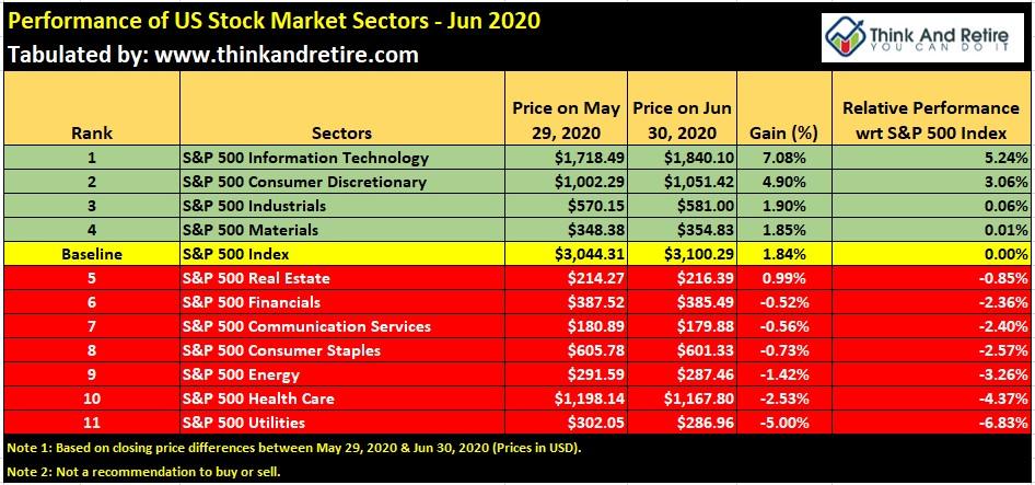 Performance of US Stock Market Sectors - Jun 2020