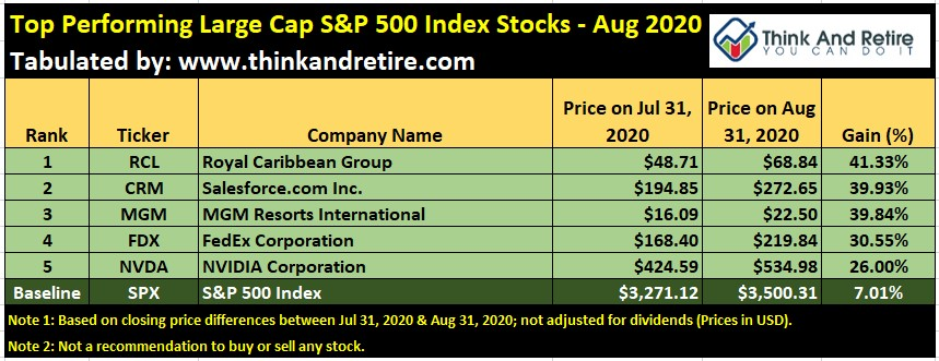 Aug 2020 Top Performing Large Cap Stocks in SPX500 Index