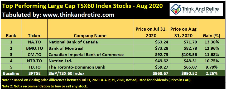 Aug 2020 Top Performing Large Cap Stocks in TSX60 Index