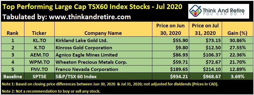 Jul 2020 Top Performing Large Cap Stocks in TSX60 Index