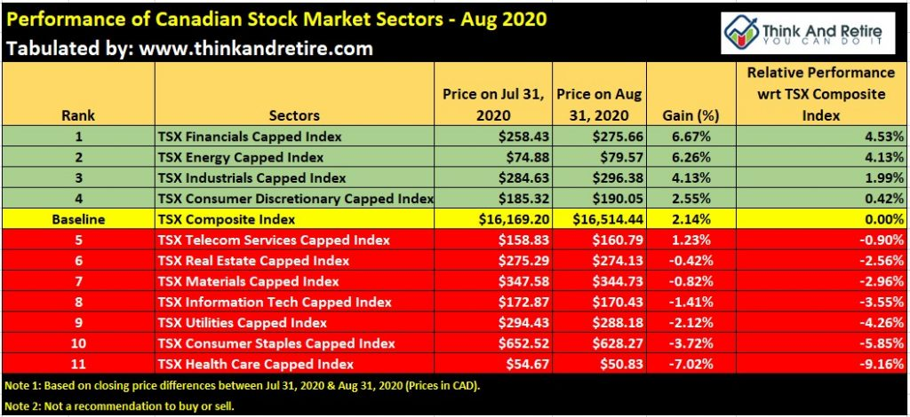 Performance of Canadian Stock Market Sectors - Aug 2020