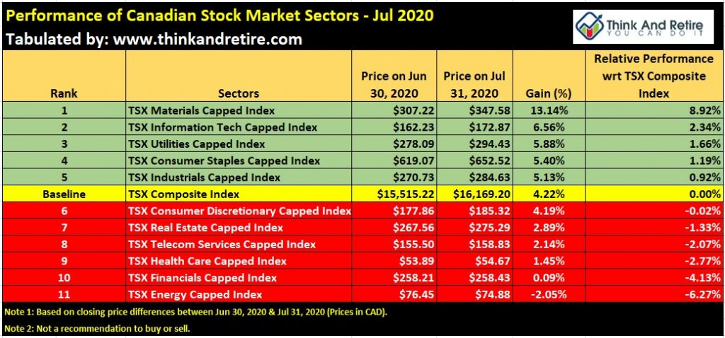 Performance of Canadian Stock Market Sectors - Jul 2020