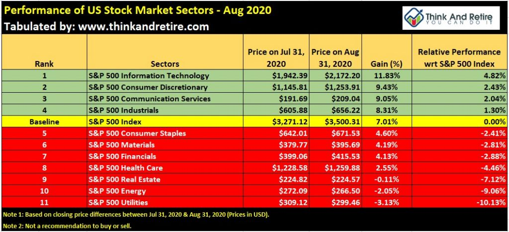 Performance of US Stock Market Sectors - Aug 2020