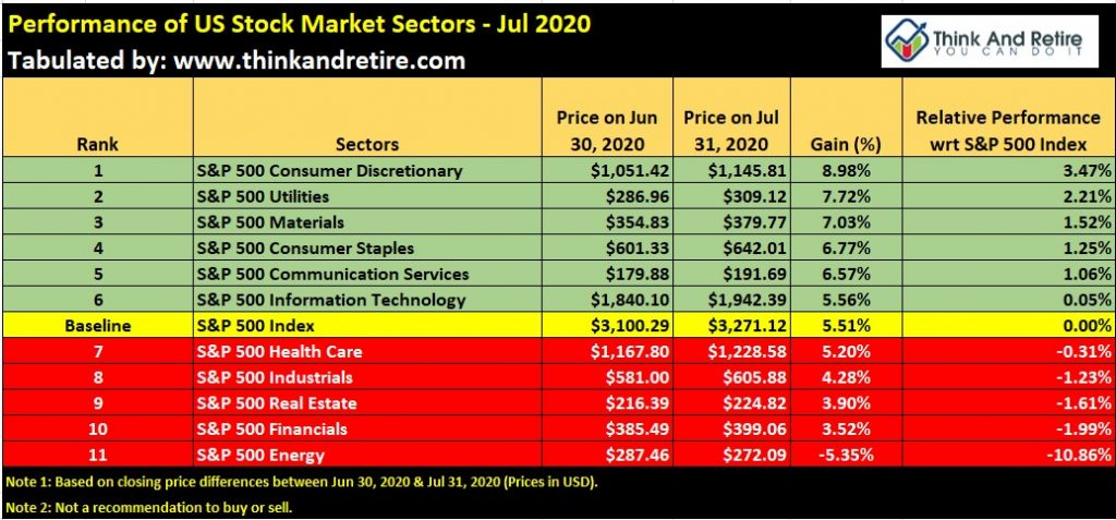 Performance of US Stock Market Sectors - Jul 2020